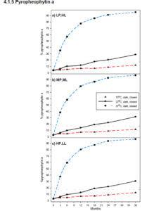 オリーブオイルは管理温度によって劣化する