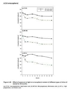 出典:The Effect of Storage Conditions on Extra Virgin Olive Oil Quality 助成及び実施機関:オーストラリア地方産業調査開発公社とオーストラリア・オリーブ協会