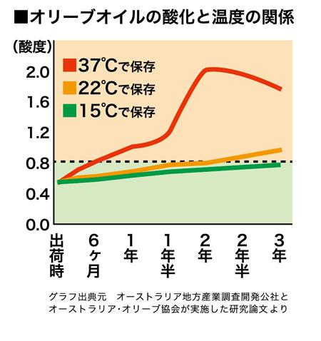 hinatanoグラフ450